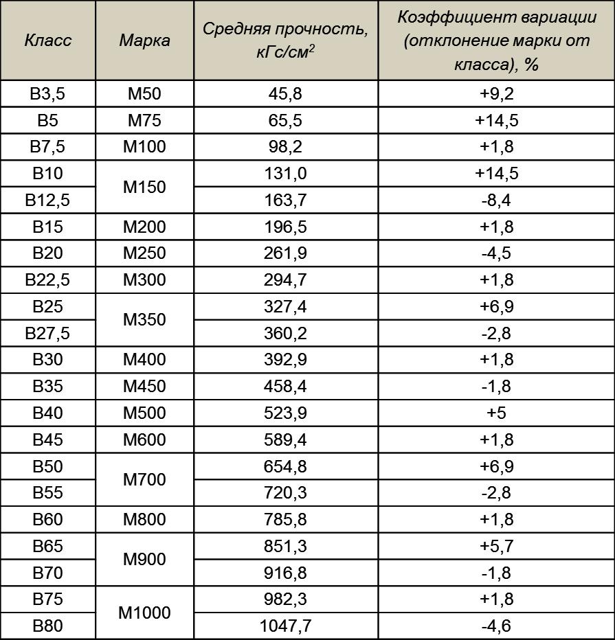 Таблица соотношения марок и классов бетона